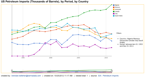 US Petroleum Imports by Country