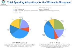wikibudget