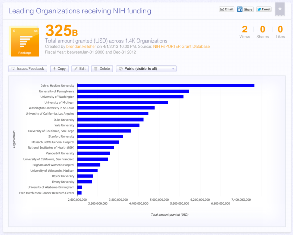 Leading Organizations Receiving NIH Grant Funding