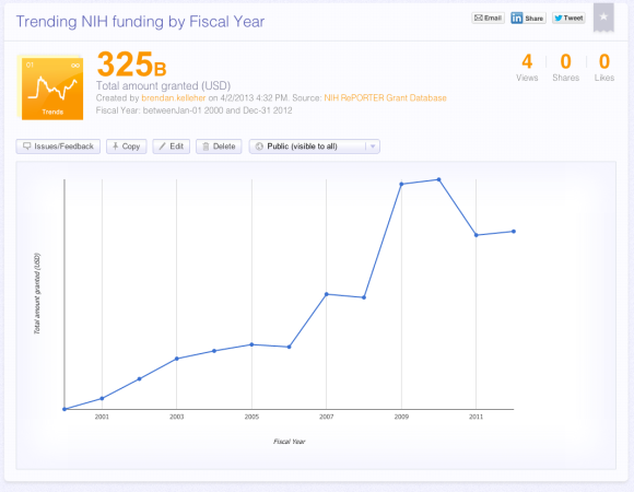 NIH grant funding trend