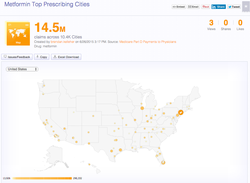 #datashows Metformin Top Prescribing Cities