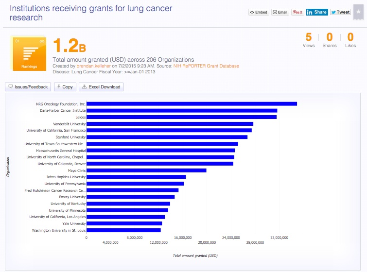#datashows Institutions Receiving Grants for Lung Cancer Research